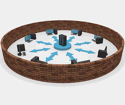 Rollen im Windows Netzwerk